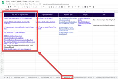 blogging SEO checklist