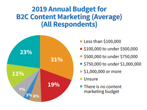 annual budget for content creation outsourcing