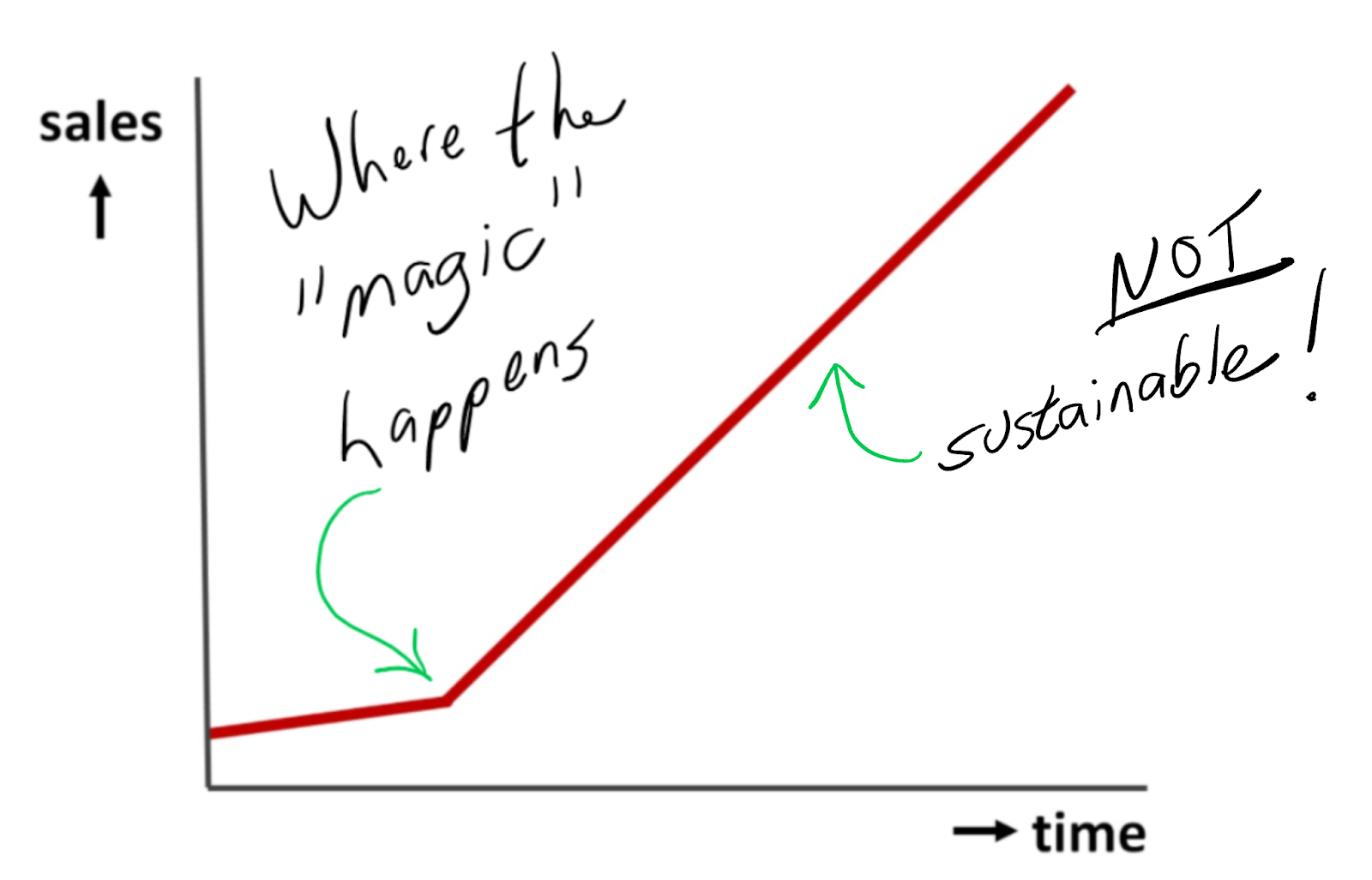 conceptual-graph-of-sales-over-time