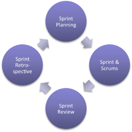 Cycle-of-sprint-planning-sprint-and-scrums-sprint-review-and-sprint-retrospective
