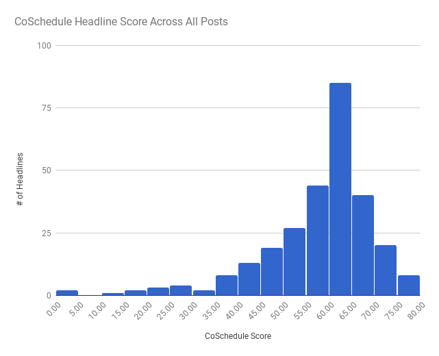 CoSchedule_Blog_Post_Chart_Scores-1.png