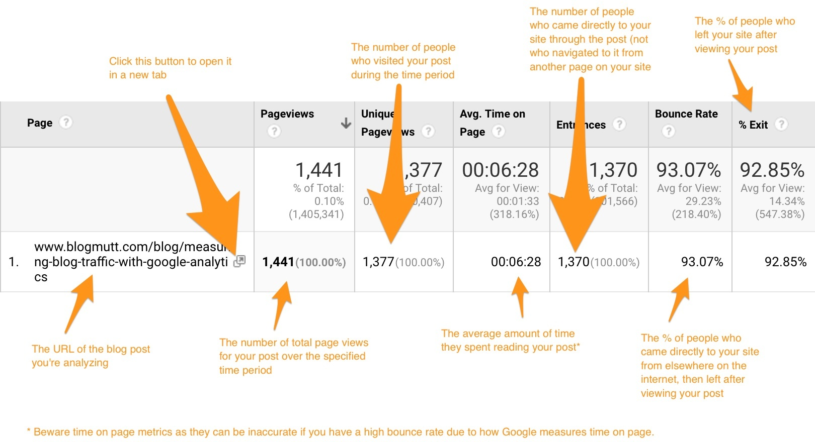 google-analytics-blog-traffic-metrics