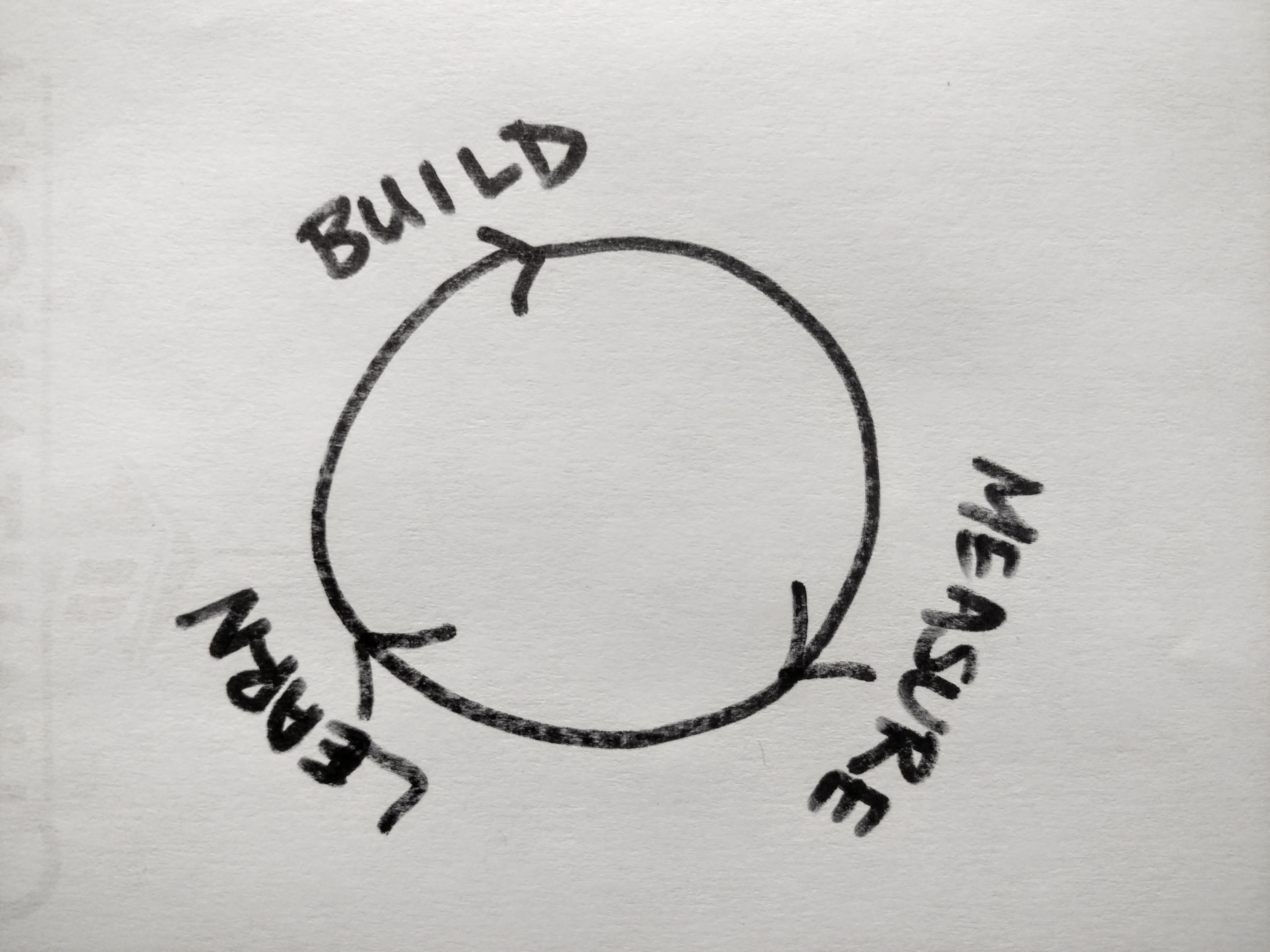 cycle-of-build-measure-and-learn