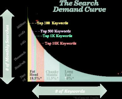 keyword-search-demand-curve