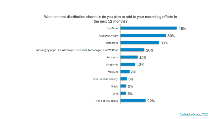what-content-distribution-channels-do-you-plan-to-add-to-marketing-efforts-poll