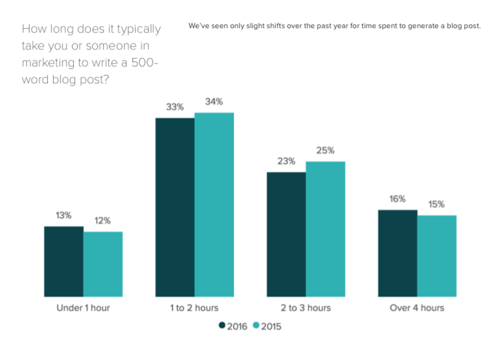 Chart-of-how-long-it-takes-someone-in-marketing-to-write-500-word-post