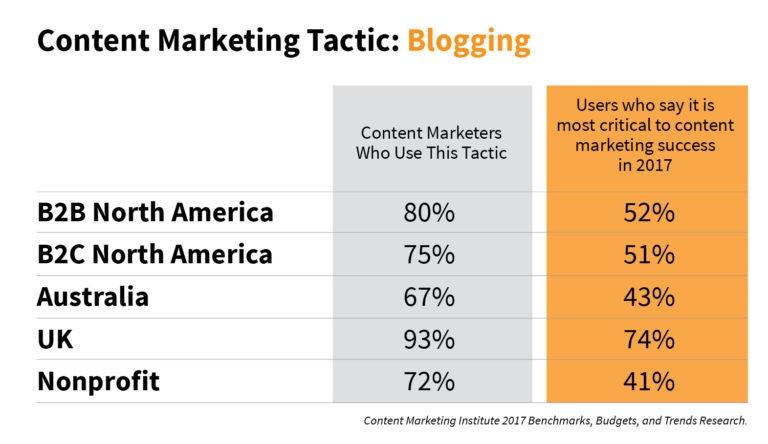 blogging-ROI-chart.jpg