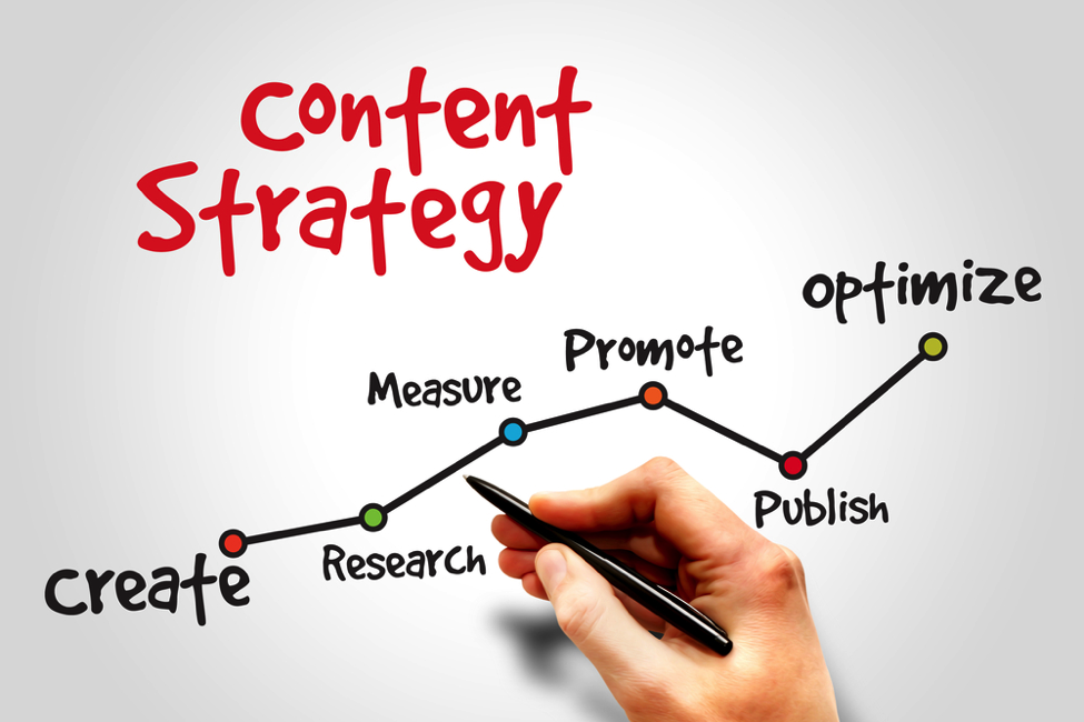 Colorful-content-strategy-chart-create-research-measure-promote-publish-optimize