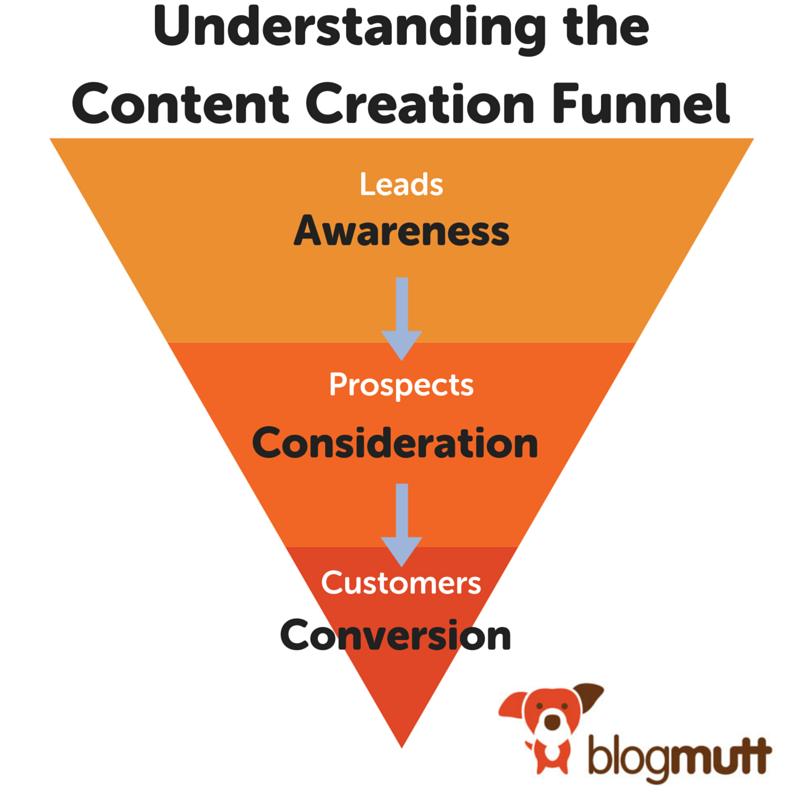 understanding-content-creation-funnel-diagram