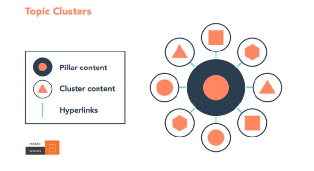 hubspot-pillar-cluster-content-diagram