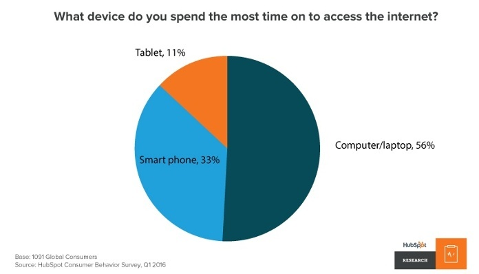 what-device-do-you-spend-the-most-time-on-to-access-the-internet-graph.jpg