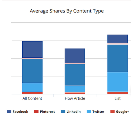 average-social-shares-based-on-content-type-of-blogmutt's-blog-posts