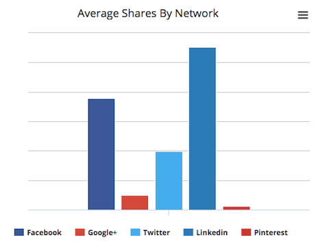 Which-social-channels-get-the-most-engagement-from-blogmutt's-posts