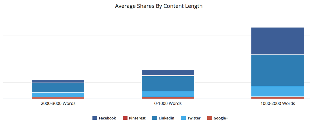 blogmutt's-average-social-shares-by-conent-length-of-post