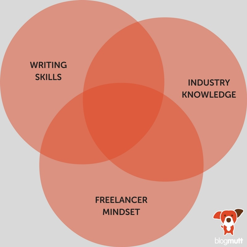 Considerations when hiring a freelance writer are shown on a Venn Diagram.