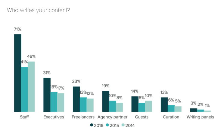 who-writes-blog-posts-chart-from-Hubspot's-annual-State-of-Inbound-2016-report