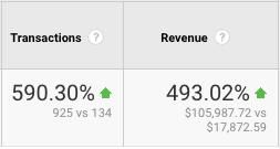 wild-west-verblio-content-revenue-spike