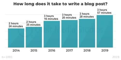 how long it takes to write blog posts