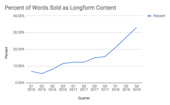 long form content clients verblio
