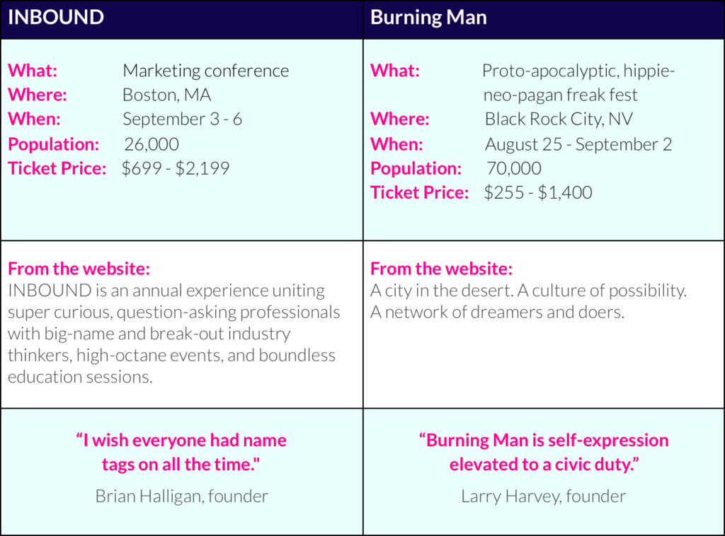 A table comparing Burning Man and Inbound