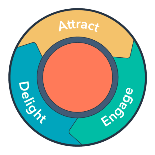 inbound methodology flywheel