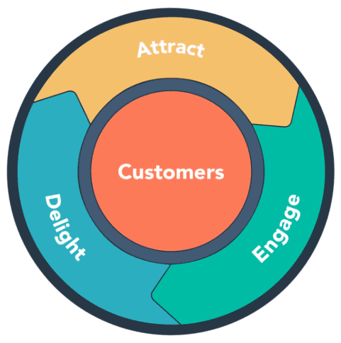 agency content marketing guide