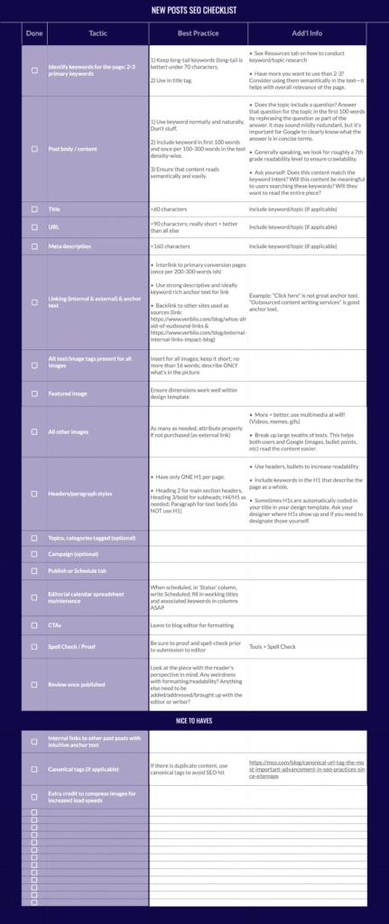 blog post seo checklist verblio