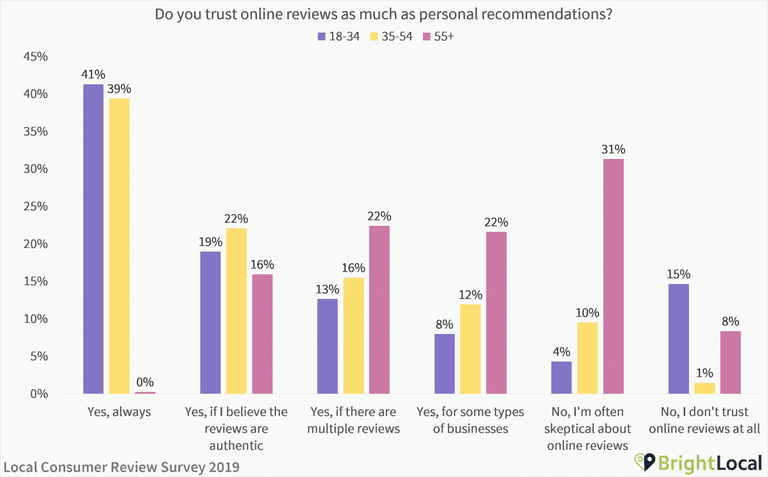 Do-you-trust-online-reviews-as-much-as-personal-recommendations-scaled