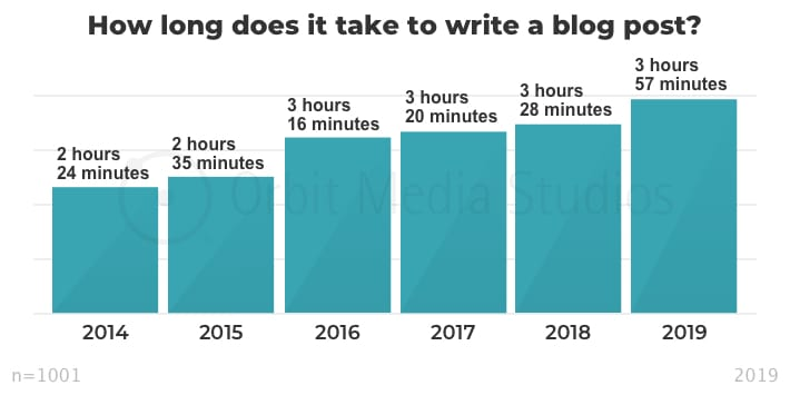 Q1a-How-long-does-it-take-to-write-a-blog-post_-1