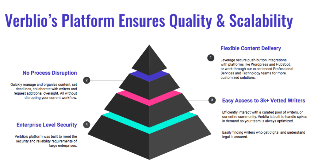 Verblio's platform ensures quality and scalability