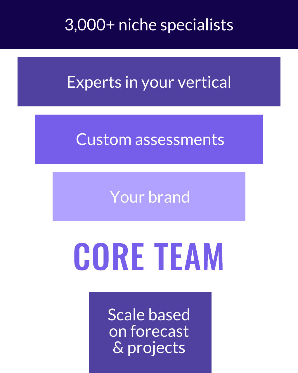 Core Team - Graphic Sized
